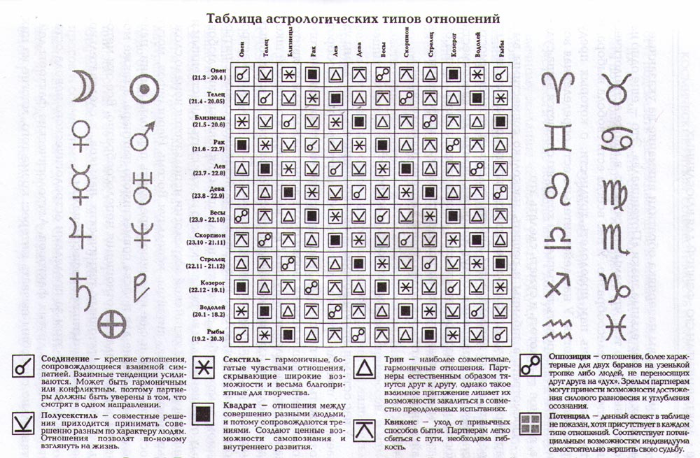 Анализ совместимости отношений по гороскопу, биоритмам чакрам и пифагору.